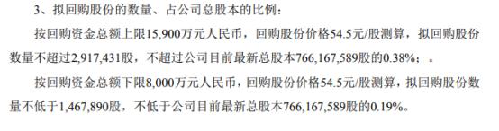 多氟多将花不超1.59亿元回购公司股份 用于股权激励