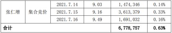 合纵科技股东张仁增减持677.88万股 套现约6209.34万