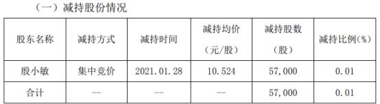 数字政通股东殷小敏减持5.7万股 套现59.99万