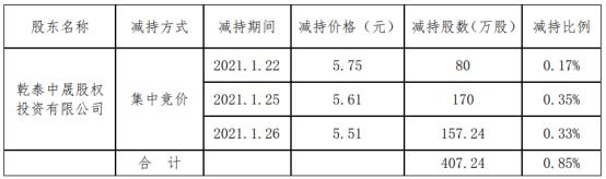 国际实业股东乾泰中晟减持407.24万股 套现约2284.62万