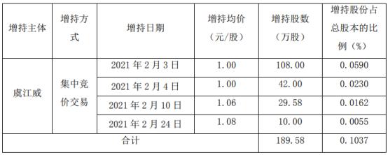 *ST新光董事长虞江威增持189.58万股 耗资约189.58万