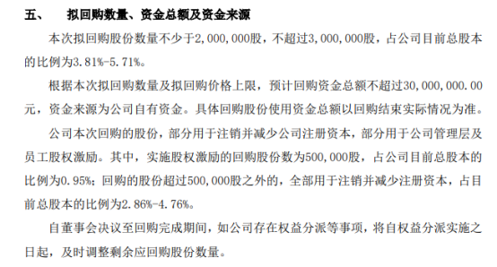 华信永道将花不超3000万元回购公司股份 用于股权激励