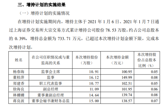 君禾股份6名股东合计增持78.53万股 耗资合计733.71万