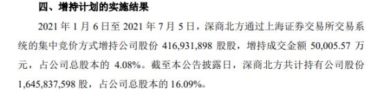 庞大集团控股股东深商北方增持4.17亿股 耗资5亿