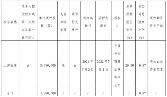 丽人丽妆股东上海丽秀质押389万股 用于合伙企业资金需求
