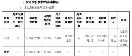 新劲刚控股股东王刚质押266.64万股 用于为金刚石工具提供融资担保