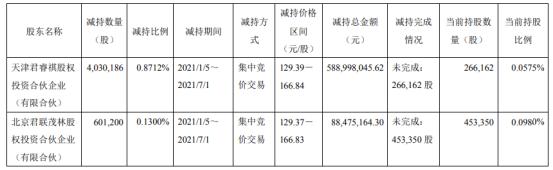 金域医学2名股东合计减持463.14万股 套现合计6.77亿