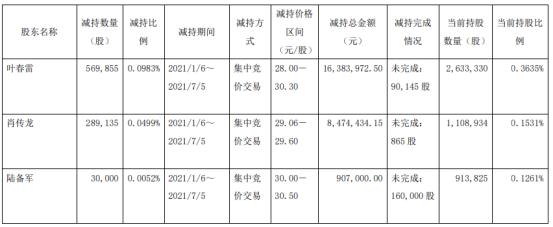 岱美股份3名股东合计减持88.9万股 套现合计2576.54万