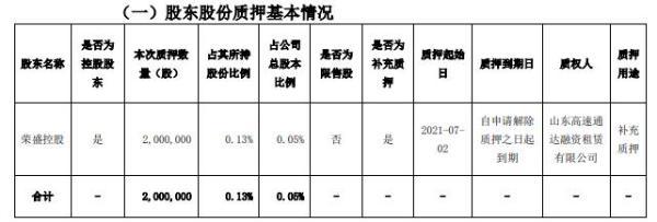 荣盛发展控股股东荣盛控股质押200万股 用于补充质押