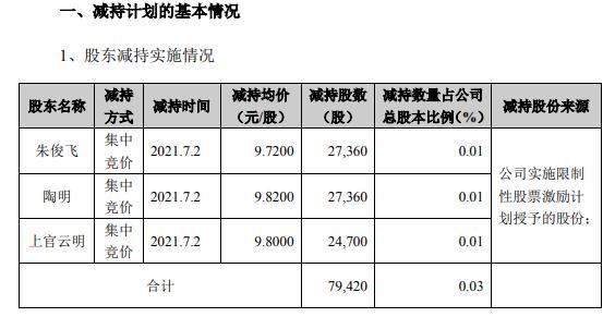 扬帆新材3名高级管理人员合计减持7.94万股 套现约77.97万