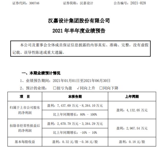 汉嘉设计2021年上半年预计净利7437.69万-8264.1万增长80%-100% 公司经营平稳
