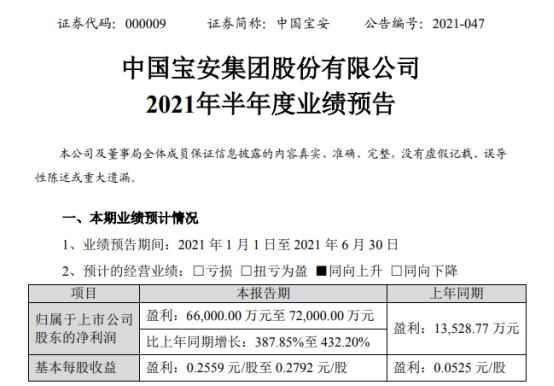 中国宝安2021年上半年预计净利6.6亿-7.2亿增长388%-432% 处置股权取得投资收益