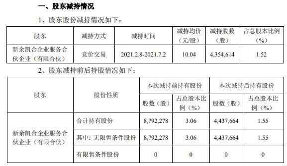 凯中精密股东凯合合伙合计减持435.46万股 套现4372.02万