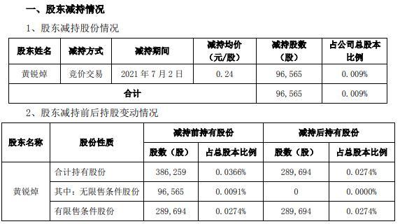 欧浦退监事黄锐焯减持9.66万股 套现2.32万