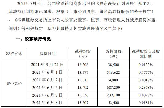 道道全股东合计减持153.56万股 套现约2378.95万