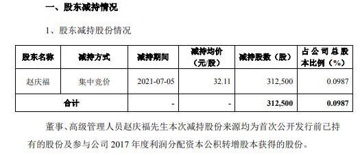 哈三联高级管理人员赵庆福减持31.25万股 套现1003.44万