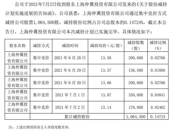 凯利泰特定股东合计减持106.45万股 套现约1476.46万