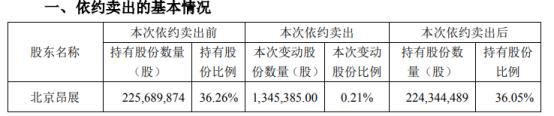 *ST实达股东北京昂展被动减持134.54万股