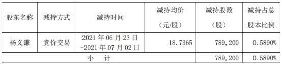 万马科技股东杨义谦减持78.92万股 套现1478.68万
