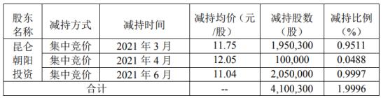 华通热力股东昆仑朝阳投资减持410.03万股 套现约4526.73万