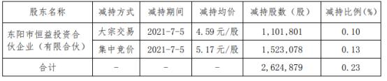 英洛华股东恒益投资减持262.49万股 套现1293.16万