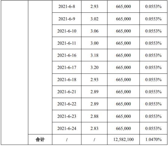 ST天马股东喀什星河减持1258.21万股 套现约4026.27万