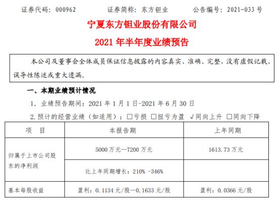 东方钽业2021年上半年预计净利5000万-7200万增长210%-346% 产品产、销量增长