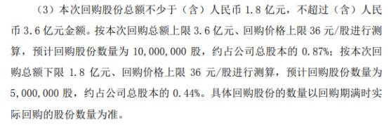 巨星科技将花不超3.6亿元回购公司股份 用于股权激励