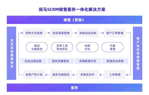 首发 探马SCRM获软银亚洲领投、顺为资本联合投资1500万美元B轮融资