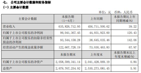 福成股份2021年上半年净利增长120.43% 餐饮和殡葬两个板块销售收入大幅度增长