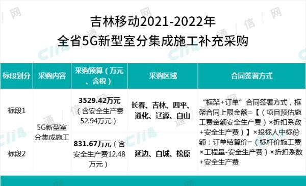 吉林移动规模补充采购全省5G新型室分集成施工:总预算4361.09万元