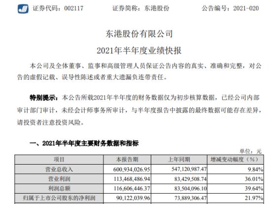 东港股份2021年上半年净利9012.2万增长21.97% 技术服务类业务稳步增长