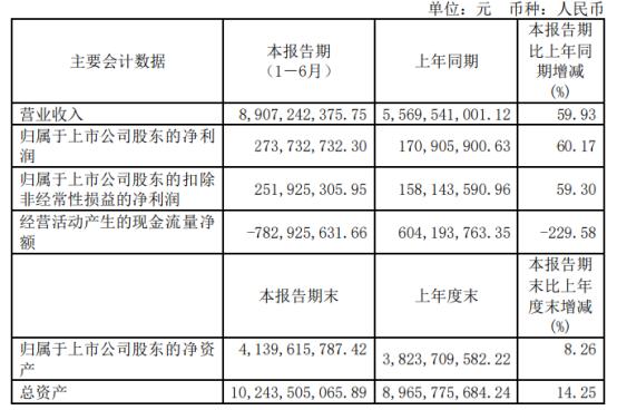 精达股份2021年上半年净利2.74亿增长60.17% 铜价、销量同比上涨
