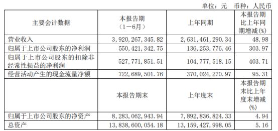 百隆东方2021年上半年净利5.5亿增长303.97% 订单增加