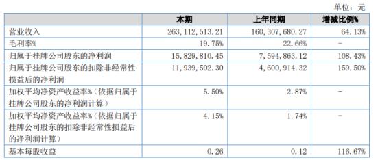 桑尼泰克2021年上半年净利1582.98万增长108.43% 产品销售收入增加
