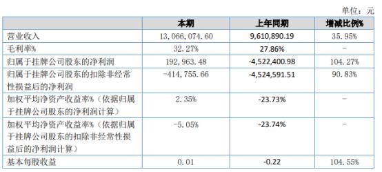 优晟股份2021年上半年净利19.3万同比扭亏为盈 今年国内疫情形势好转
