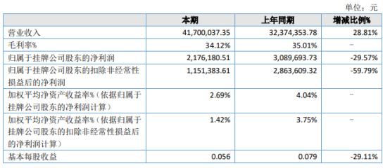 爱迪科技2021年上半年净利217.62万下滑29.57% 营业成本增加