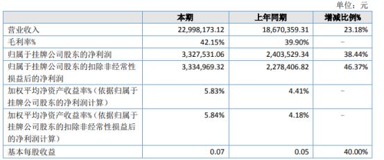 天意药业2021年上半年净利332.75万增长38.44% 理财产品取得收益