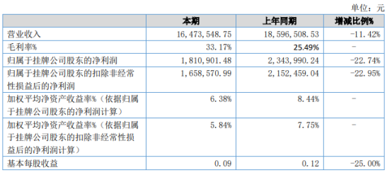 无锡海航2021年上半年净利181.09万下滑22.74% 合同交货期有所延长