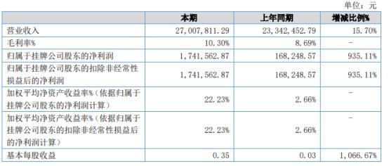 领航股份2021年上半年净利174.16万增长935.11% 房租费用下降
