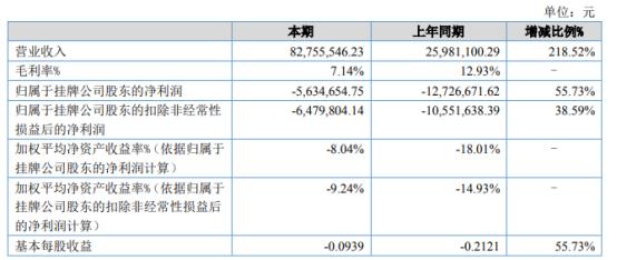 云金股份2021年上半年亏损563.47万亏损减少 2021年销售基本恢复