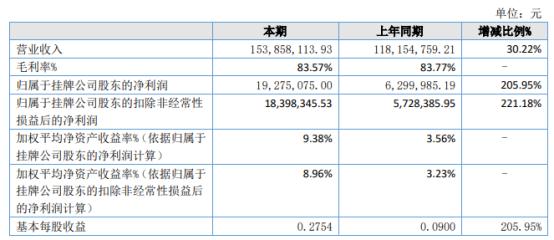 天济草堂2021年上半年净利1927.51万增长205.95% 产品产销量同比增长