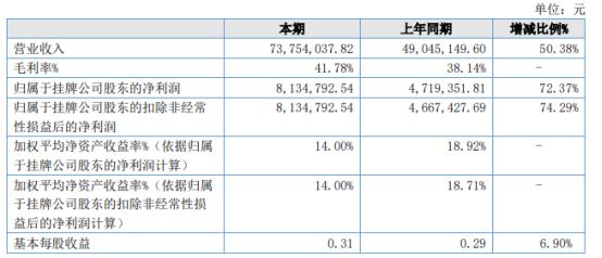 安锐信息2021年上半年净利813.48万增长72.37% 业绩同比去年大幅增长