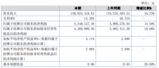 海特股份2021年上半年净利454.81万增长14.58% 产能增加