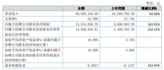 新环精密2021年上半年净利1503.46万增长163.91% 新能源光伏阻尼器增量