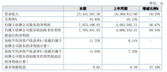 聚丰股份2021年上半年净利797.31万增长56.87% 产品销量稳中有升