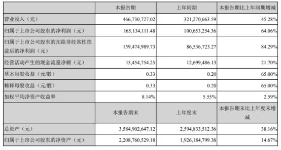 三角防务2021年上半年净利1.65亿增长64.06% 销售订单增长