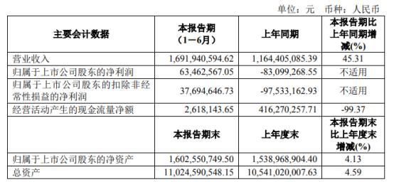 兰石重装2021年上半年净利6346.26万同比扭亏为盈 产品销量增长
