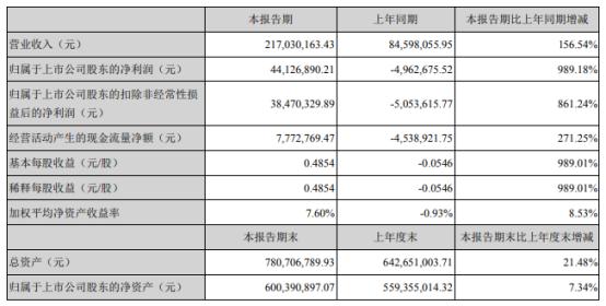 维宏股份2021年上半年净利4412.69万同比扭亏为盈 销量增加