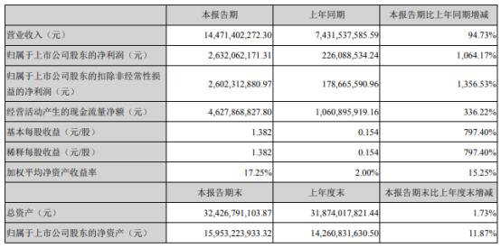 鲁西化工2021年上半年净利26.32亿增长1064.17% 化工产品产销量增加
